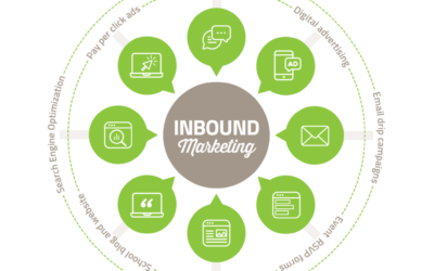 The Benefits of Adopting an Inbound Marketing Strategy